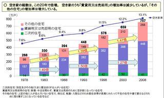 空き家の種類別の空き家数の推移(出典:国土交通省)