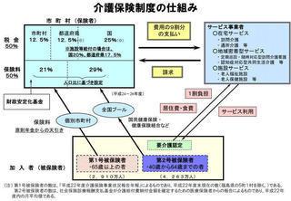 介護保険制度の仕組み(厚労省)